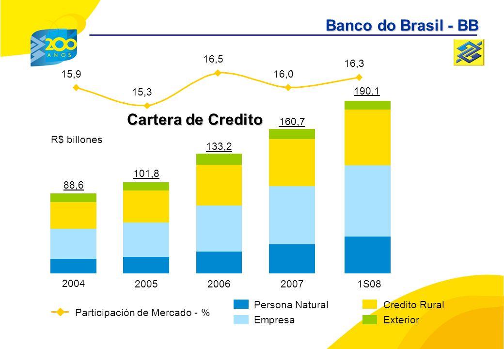 Persona Natural Empresa Credito Rural Exterior 2004 88,6 2005 101,8 2006 133,2 2007 160,7 Cartera de Credito R$ billones Participación de Mercado - % 15,9 15,3 16,5 16,0 16,3 1S08 190,1 Banco do Brasil - BB