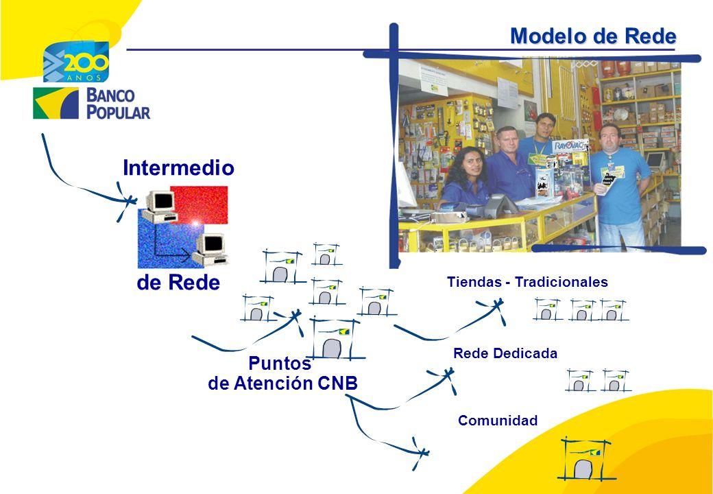 Intermedio de Rede Puntos de Atención CNB Tiendas - Tradicionales Rede Dedicada Comunidad Modelo de Rede