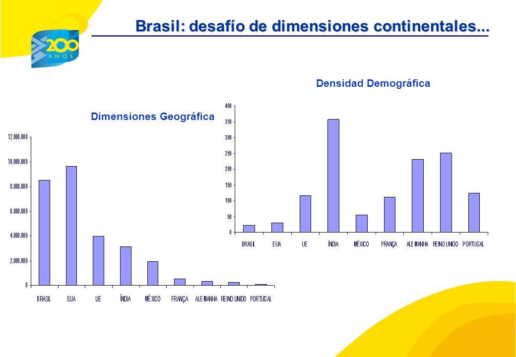 Dimensiones Geográfica Densidad Demográfica Brasil: desafío de dimensiones continentales...