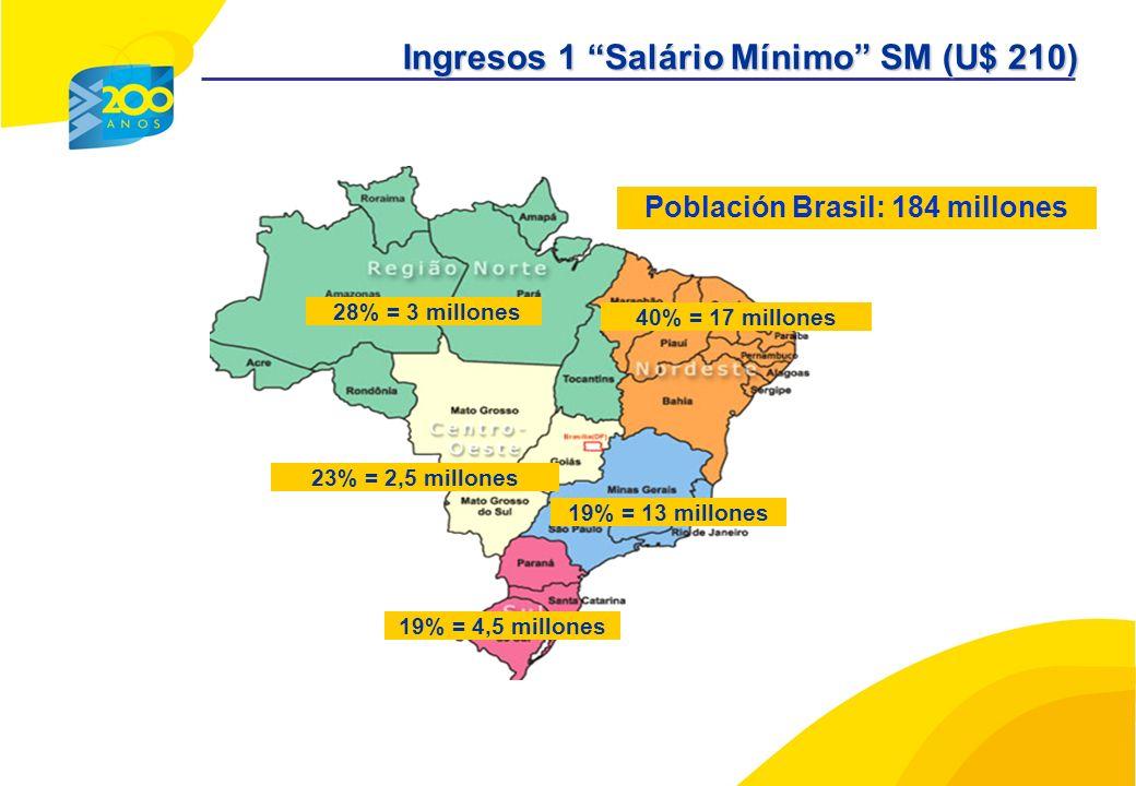 40% = 17 millones 19% = 13 millones 19% = 4,5 millones 28% = 3 millones 23% = 2,5 millones Población Brasil: 184 millones Ingresos 1 Salário Mínimo SM (U$ 210)