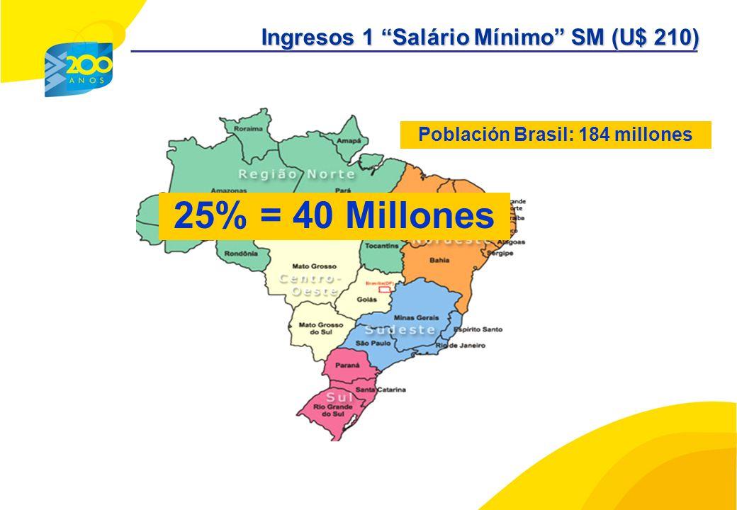 25% = 40 Millones Ingresos 1 Salário Mínimo SM (U$ 210) Población Brasil: 184 millones