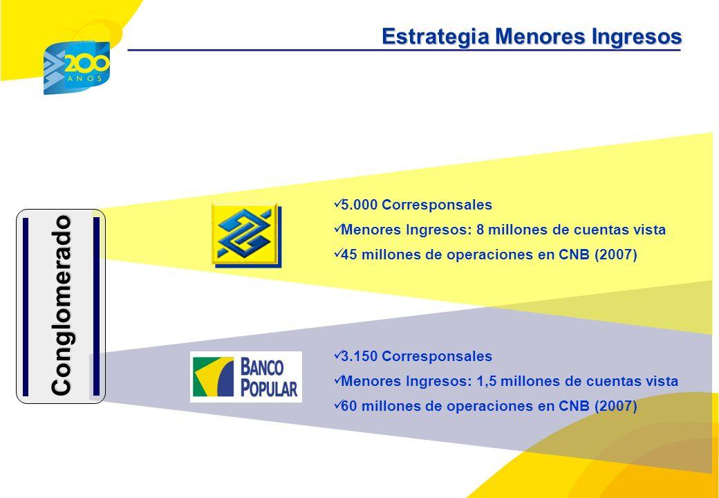 Conglomerado 5.000 Corresponsales Menores Ingresos: 8 millones de cuentas vista 45 millones de operaciones en CNB (2007) 3.150 Corresponsales Menores Ingresos: 1,5 millones de cuentas vista 60 millones de operaciones en CNB (2007) Estrategia Menores Ingresos