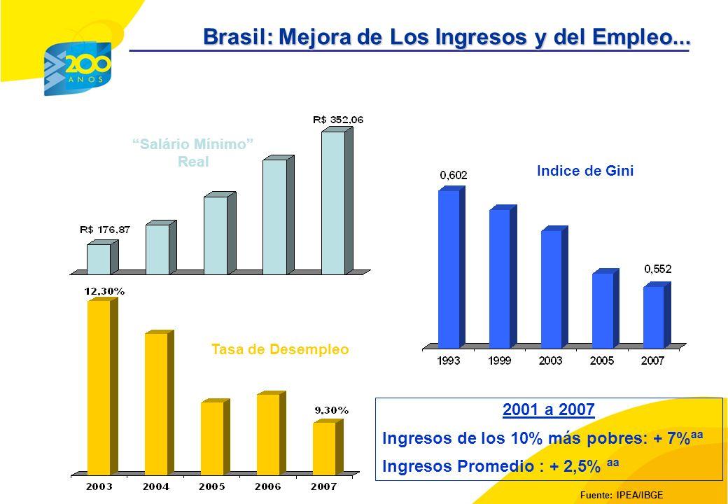 Tasa de Desempleo Indice de Gini Fuente: IPEA/IBGE Salário Mínimo Real 2001 a 2007 Ingresos de los 10% más pobres: + 7%ªª Ingresos Promedio : + 2,5% ªª Brasil: Mejora de Los Ingresos y del Empleo...