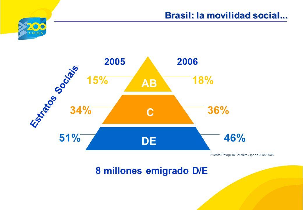AB C DE 15%18% 36%34% 51%46% 2005 2006 Fuente:Pesquisa Cetelem – Ipsos 2005/2006 8 millones emigrado D/E Brasil: la movilidad social... Estratos Socia