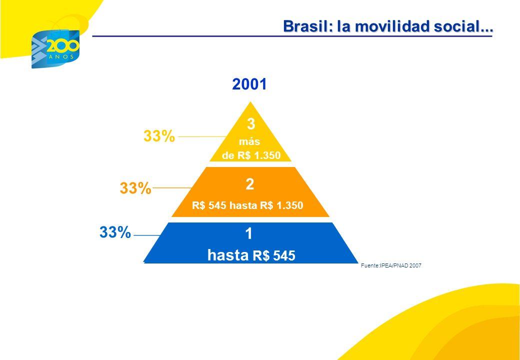 AB C DE 33% 2001 2 R$ 545 hasta R$ 1.350 Brasil: la movilidad social...