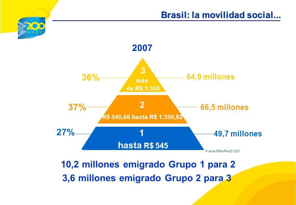 AB C DE 36% 66,5 millones 37% 27% 49,7 millones 2007 3 más de R$ 1.350 1 hasta R$ 545 64,9 millones Fuente:IPEA/PNAD 2007 2 R$ 545,66 hasta R$ 1.350,82 Brasil: la movilidad social...