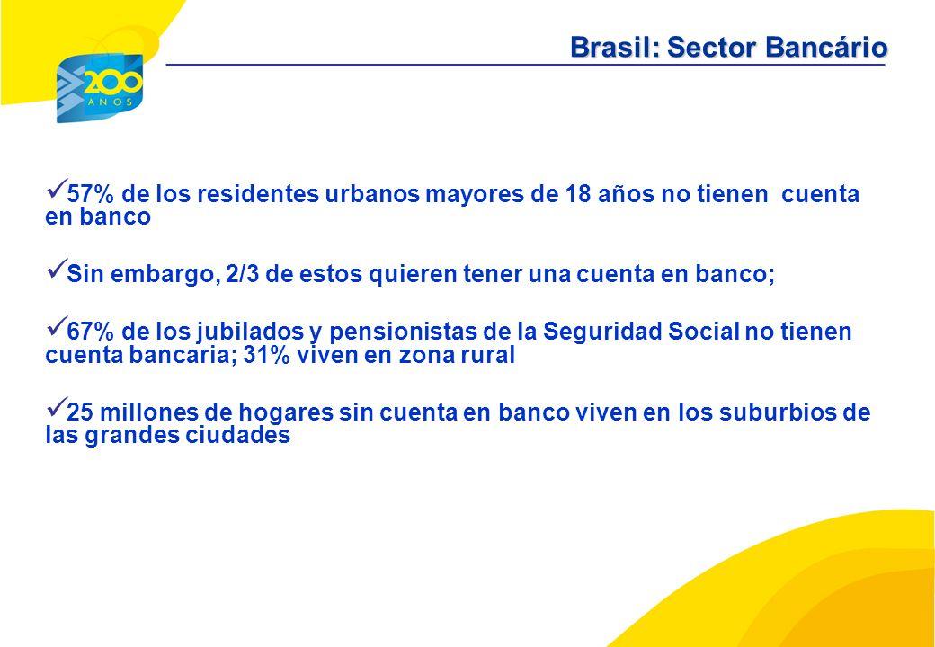 57% de los residentes urbanos mayores de 18 años no tienen cuenta en banco Sin embargo, 2/3 de estos quieren tener una cuenta en banco; 67% de los jubilados y pensionistas de la Seguridad Social no tienen cuenta bancaria; 31% viven en zona rural 25 millones de hogares sin cuenta en banco viven en los suburbios de las grandes ciudades Brasil: Sector Bancário