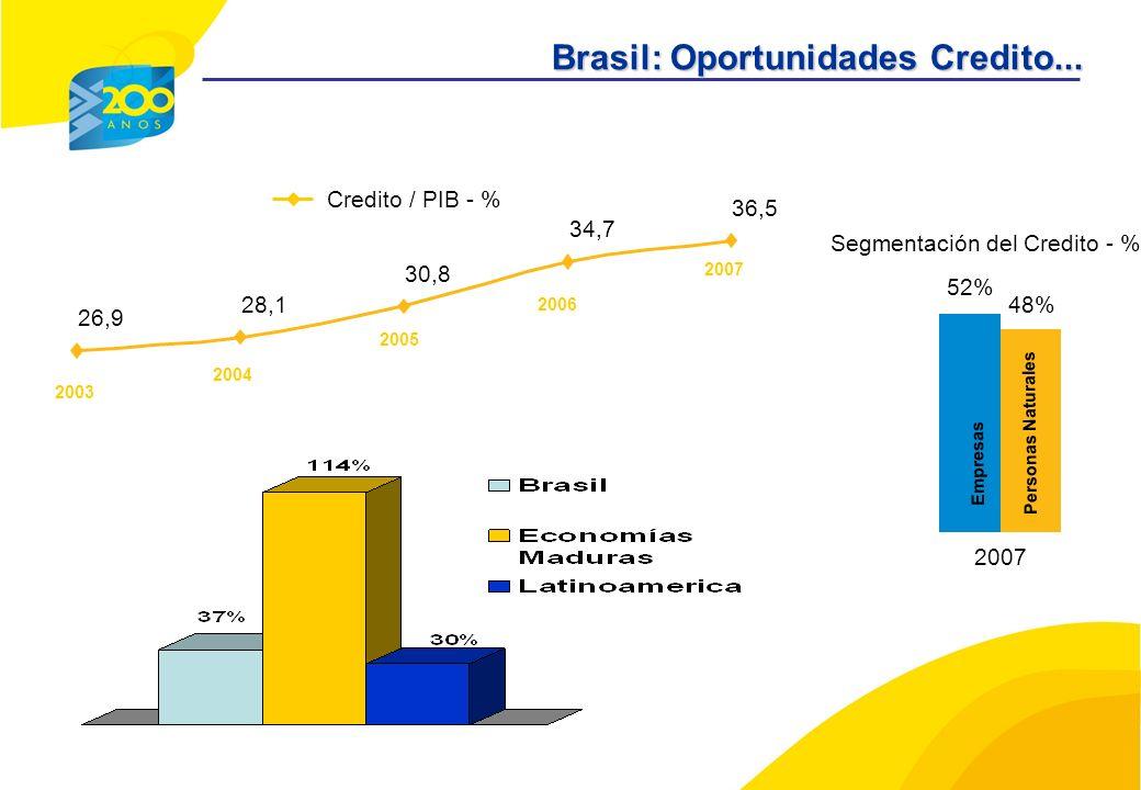 52% 48% 2007 Personas Naturales Segmentación del Credito - % 26,9 28,1 30,8 34,7 36,5 Credito / PIB - % Empresas 2003 2004 2005 2006 2007 Brasil: Oportunidades Credito...