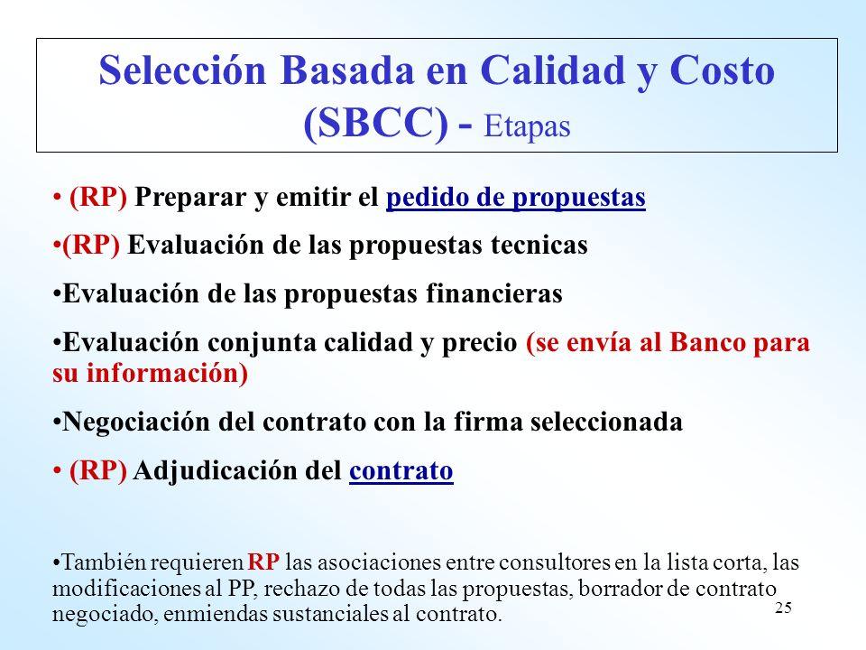 25 (RP) Preparar y emitir el pedido de propuestaspedido de propuestas (RP) Evaluación de las propuestas tecnicas Evaluación de las propuestas financie