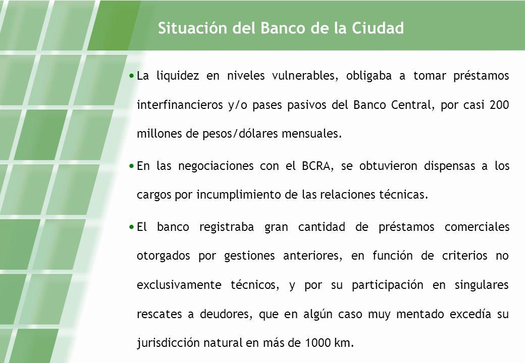 Situación del Banco de la Ciudad La liquidez en niveles vulnerables, obligaba a tomar préstamos interfinancieros y/o pases pasivos del Banco Central, por casi 200 millones de pesos/dólares mensuales.
