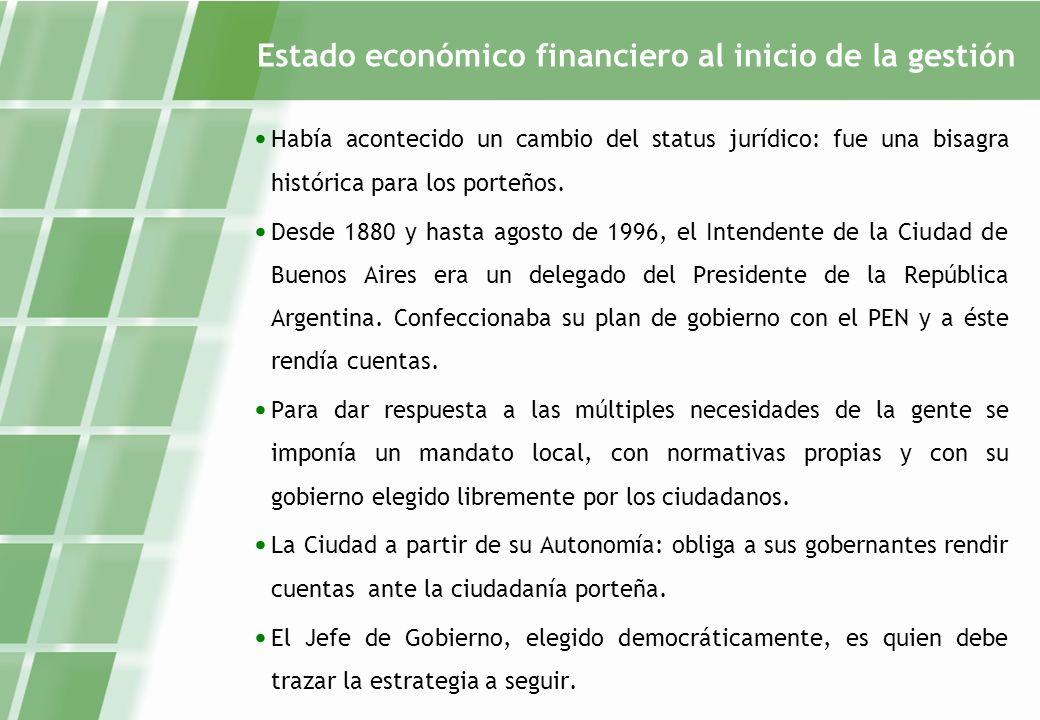 Estado económico financiero al inicio de la gestión Había acontecido un cambio del status jurídico: fue una bisagra histórica para los porteños.