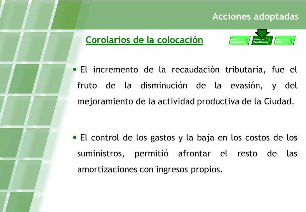 Acciones adoptadas Corolarios de la colocación El incremento de la recaudación tributaria, fue el fruto de la disminución de la evasión, y del mejoramiento de la actividad productiva de la Ciudad.