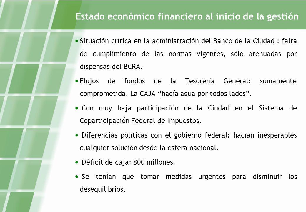 Estado económico financiero al inicio de la gestión Situación crítica en la administración del Banco de la Ciudad : falta de cumplimiento de las normas vigentes, sólo atenuadas por dispensas del BCRA.