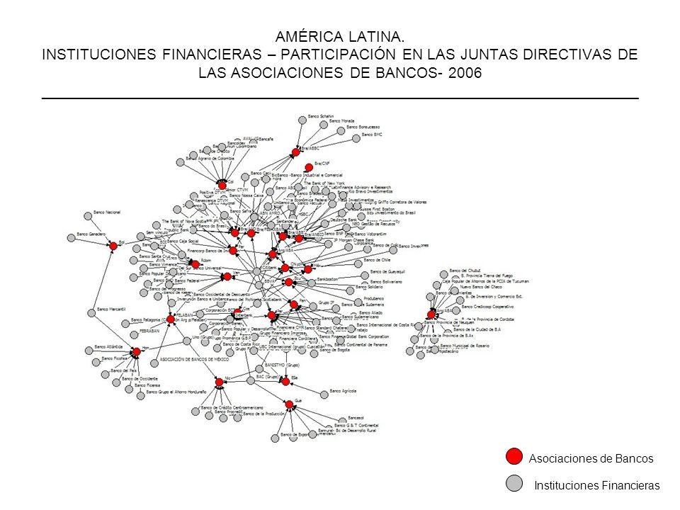 AMÉRICA LATINA. INSTITUCIONES FINANCIERAS – PARTICIPACIÓN EN LAS JUNTAS DIRECTIVAS DE LAS ASOCIACIONES DE BANCOS- 2006 _______________________________