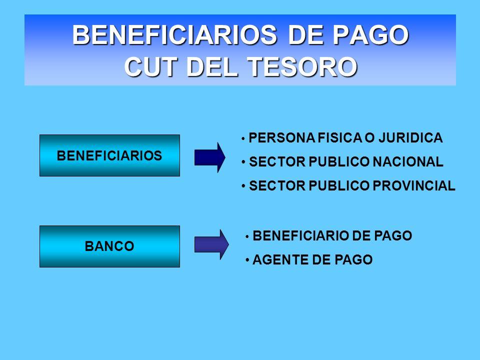 BENEFICIARIOS DE PAGO CUT DEL TESORO PERSONA FISICA O JURIDICA SECTOR PUBLICO NACIONAL SECTOR PUBLICO PROVINCIAL BENEFICIARIO DE PAGO AGENTE DE PAGO B