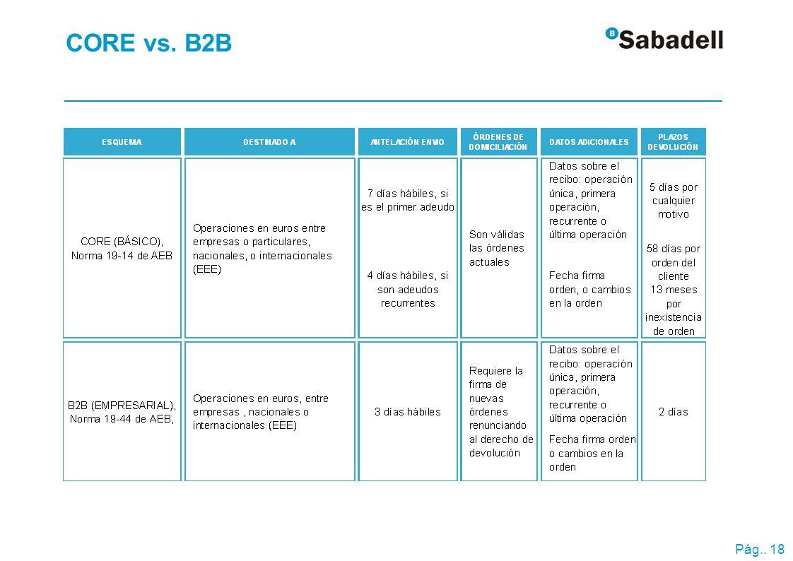 Pág.. 18 CORE vs. B2B