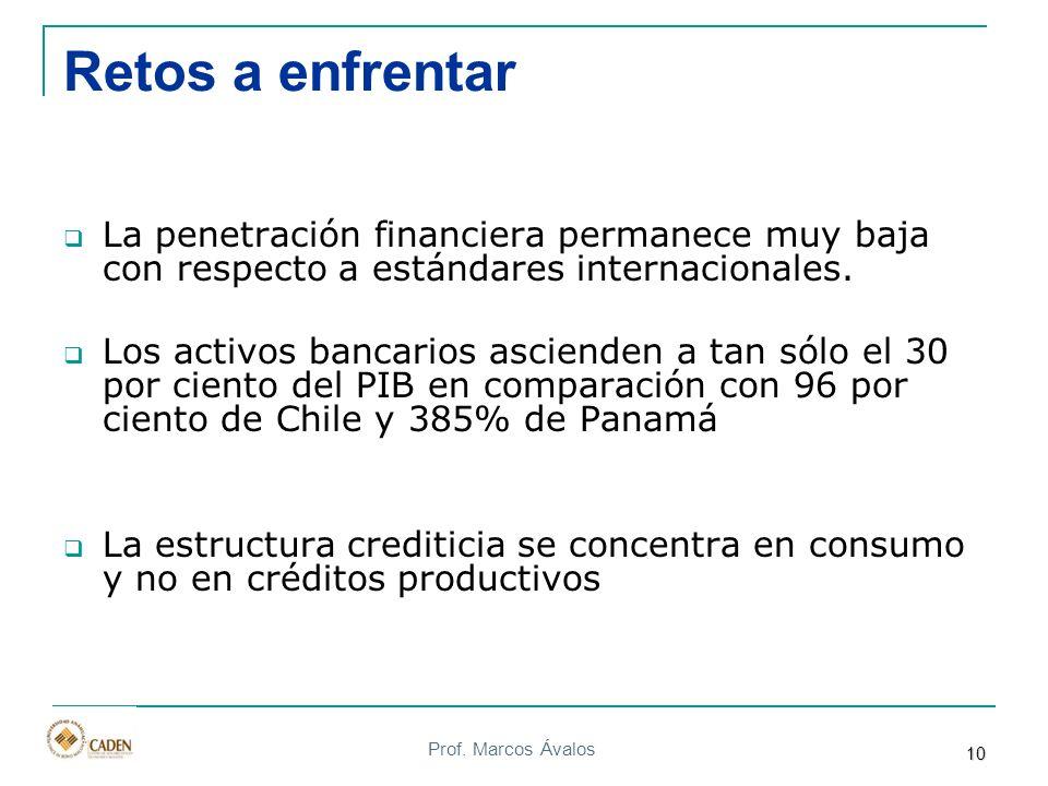 Prof. Marcos Ávalos Retos a enfrentar La penetración financiera permanece muy baja con respecto a estándares internacionales. Los activos bancarios as