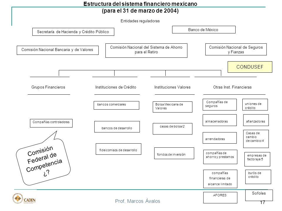 Prof. Marcos Ávalos Comisión Nacional Bancaria y de Valores Comisión Nacional de Seguros y Fianzas Banco de México Secretaría de Hacienda y Crédito Pú