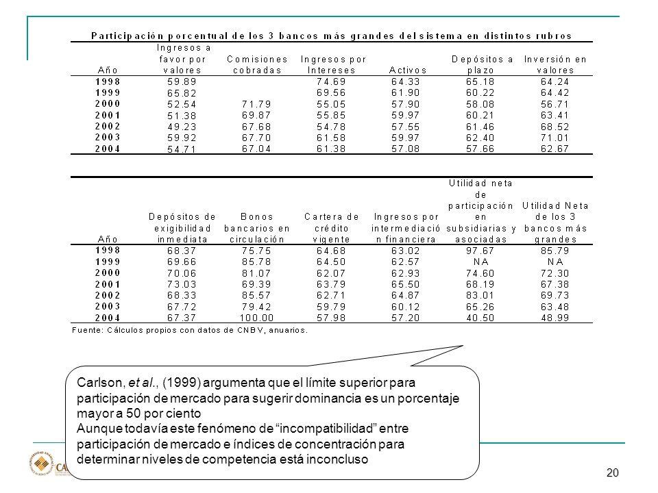 Prof. Marcos Ávalos Carlson, et al., (1999) argumenta que el límite superior para participación de mercado para sugerir dominancia es un porcentaje ma