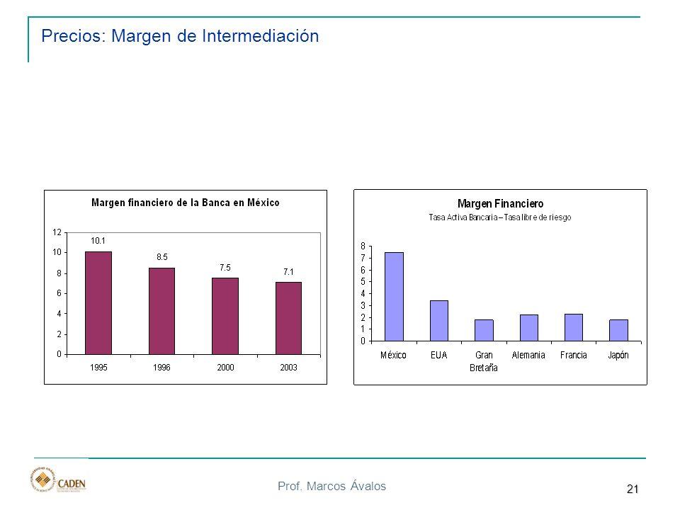 Prof. Marcos Ávalos Precios: Margen de Intermediación 21