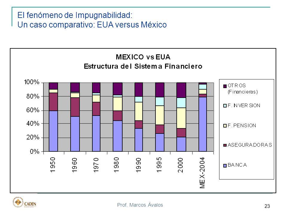 Prof. Marcos Ávalos El fenómeno de Impugnabilidad: Un caso comparativo: EUA versus México 23