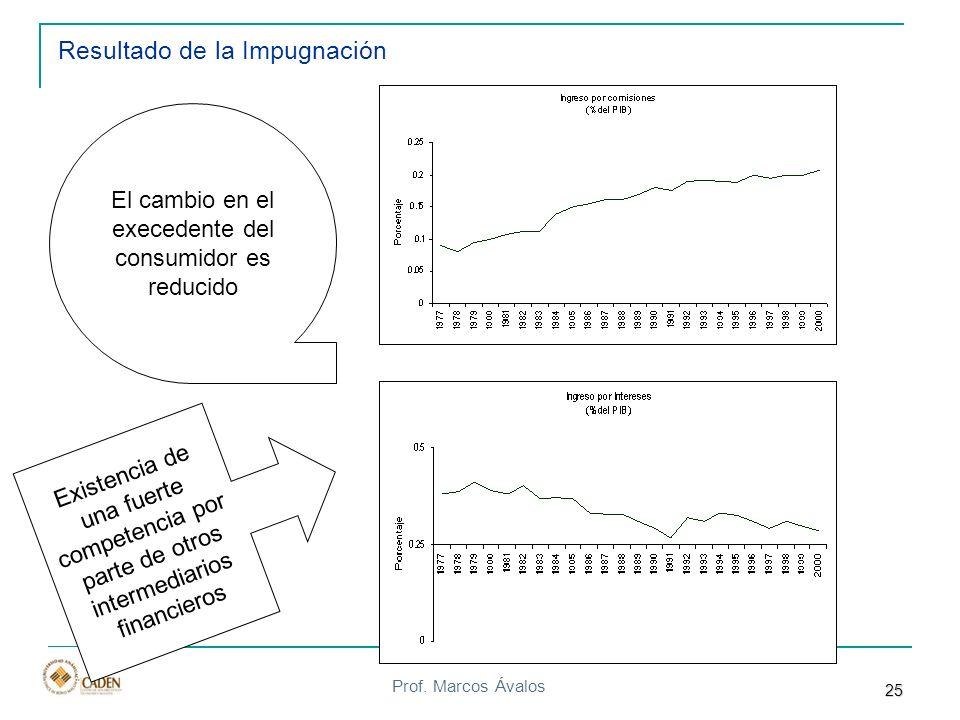 Prof. Marcos Ávalos Resultado de la Impugnación El cambio en el execedente del consumidor es reducido Existencia de una fuerte competencia por parte d