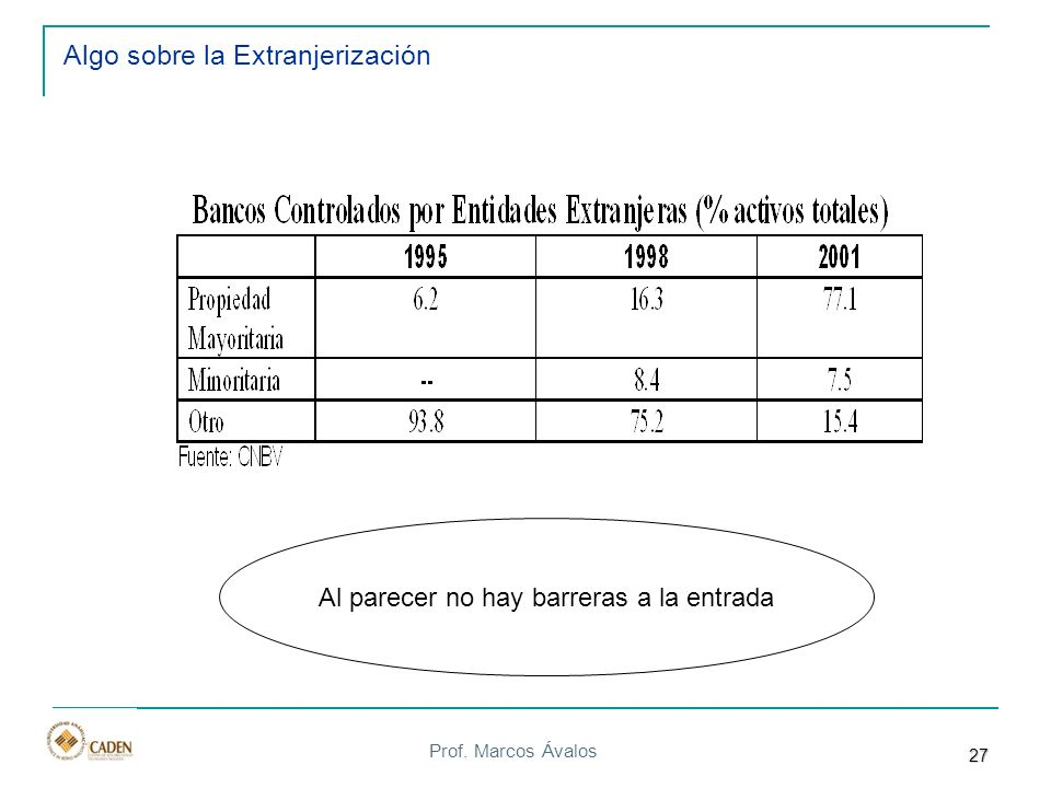 Prof. Marcos Ávalos Algo sobre la Extranjerización Al parecer no hay barreras a la entrada 27
