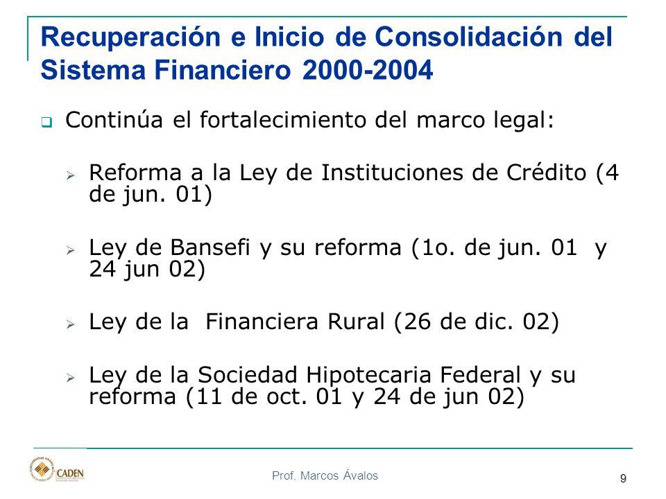 Prof. Marcos Ávalos Recuperación e Inicio de Consolidación del Sistema Financiero 2000-2004 Continúa el fortalecimiento del marco legal: Reforma a la