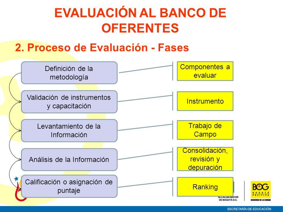 EVALUACIÓN AL BANCO DE OFERENTES 2. Proceso de Evaluación - Fases Componentes a evaluar Validación de instrumentos y capacitación Instrumento Definici