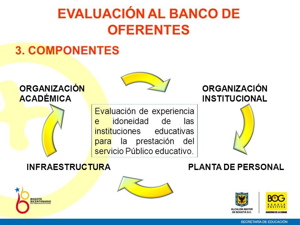 Evaluación de experiencia e idoneidad de las instituciones educativas para la prestación del servicio Público educativo. PLANTA DE PERSONALINFRAESTRUC