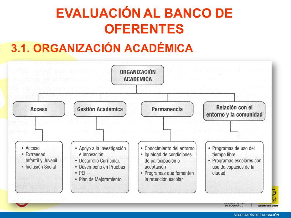 3.1. ORGANIZACIÓN ACADÉMICA EVALUACIÓN AL BANCO DE OFERENTES