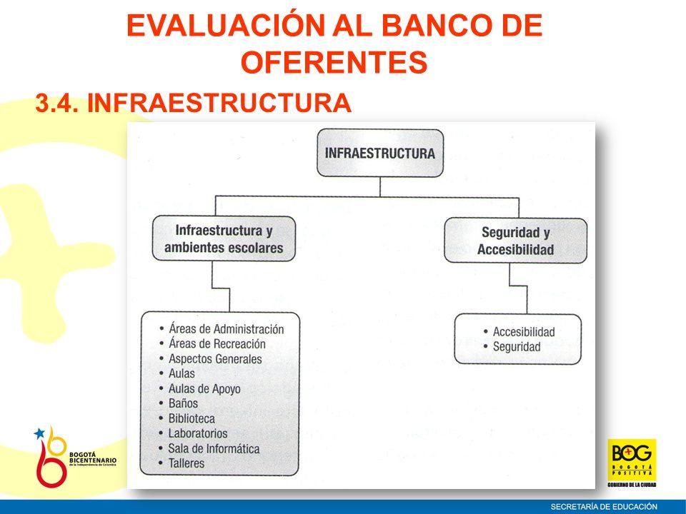 3.4. INFRAESTRUCTURA EVALUACIÓN AL BANCO DE OFERENTES
