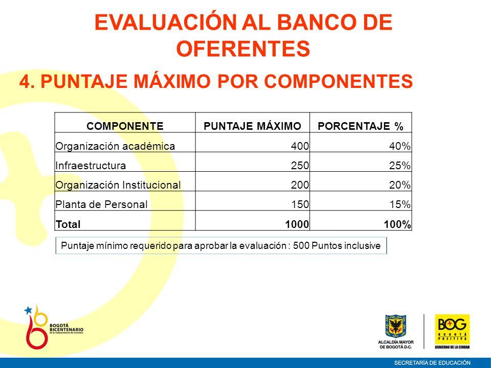 4. PUNTAJE MÁXIMO POR COMPONENTES COMPONENTEPUNTAJE MÁXIMOPORCENTAJE % Organización académica40040% Infraestructura25025% Organización Institucional20