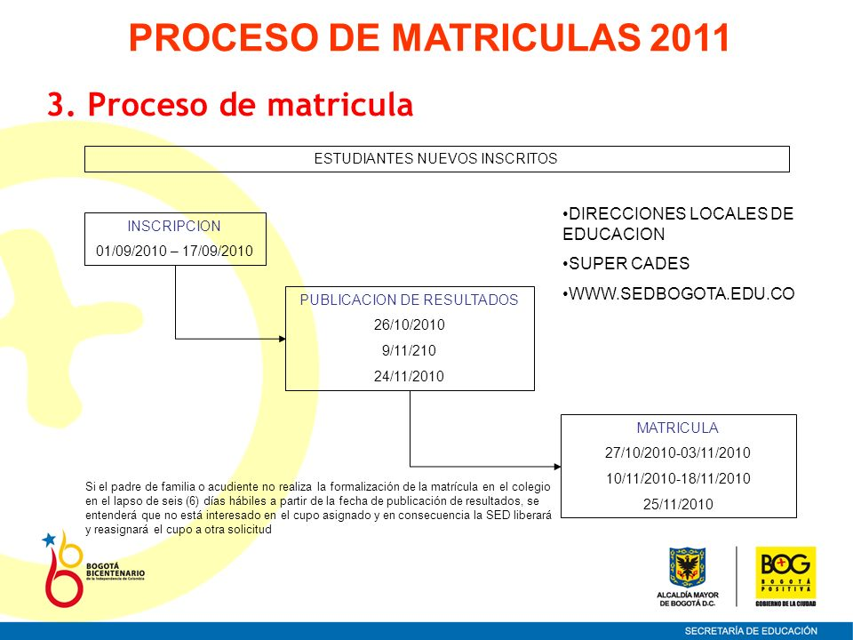 3. Proceso de matricula ESTUDIANTES NUEVOS INSCRITOS MATRICULA 27/10/2010-03/11/2010 10/11/2010-18/11/2010 25/11/2010 INSCRIPCION 01/09/2010 – 17/09/2