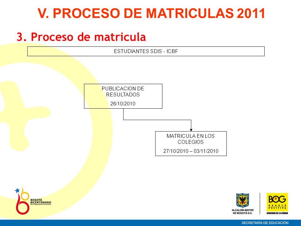 ESTUDIANTES SDIS - ICBF MATRICULA EN LOS COLEGIOS 27/10/2010 – 03/11/2010 PUBLICACION DE RESULTADOS 26/10/2010 3. Proceso de matricula V. PROCESO DE M