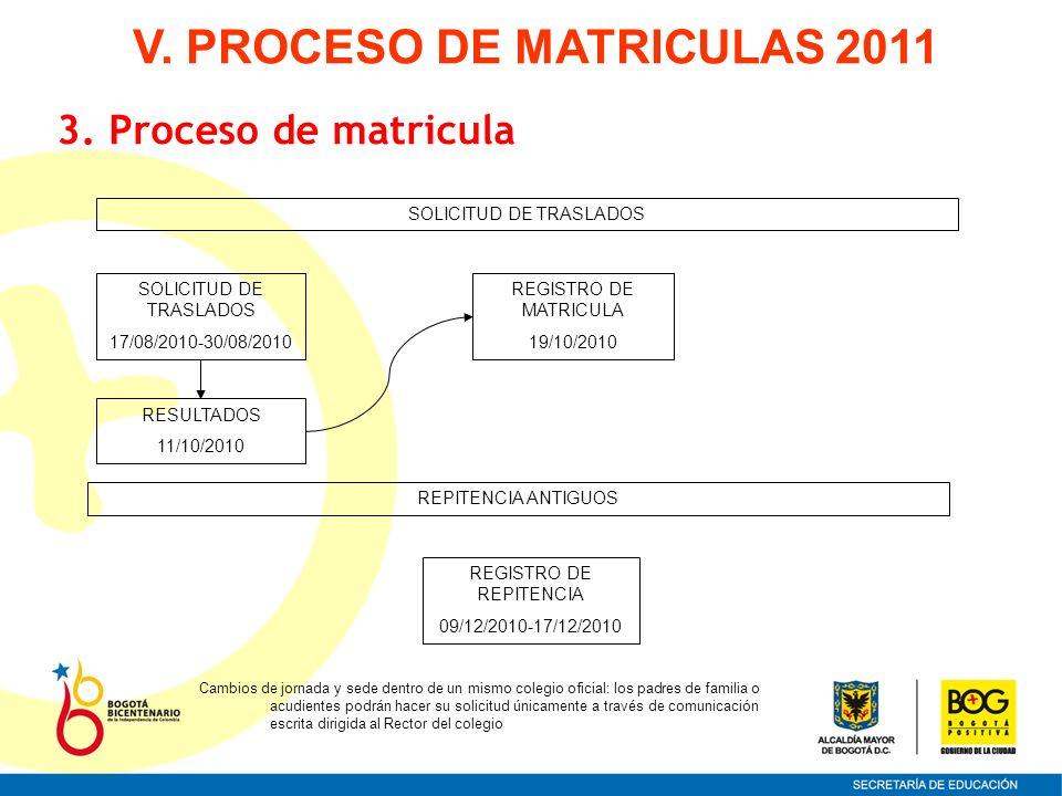 SOLICITUD DE TRASLADOS REGISTRO DE MATRICULA 19/10/2010 REGISTRO DE REPITENCIA 09/12/2010-17/12/2010 SOLICITUD DE TRASLADOS 17/08/2010-30/08/2010 RESU