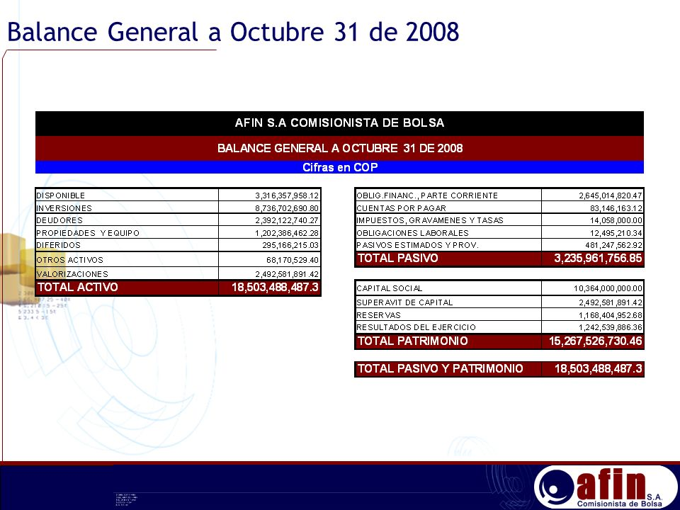 Balance General a Octubre 31 de 2008