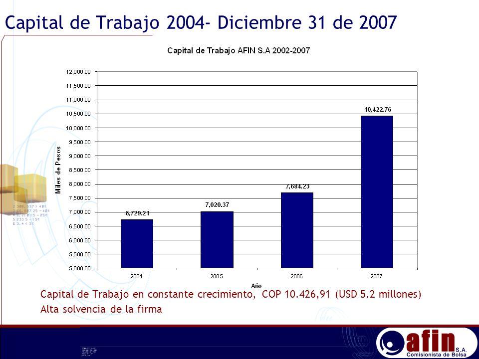 Capital de Trabajo 2004- Diciembre 31 de 2007 Capital de Trabajo en constante crecimiento, COP 10.426,91 (USD 5.2 millones) Alta solvencia de la firma