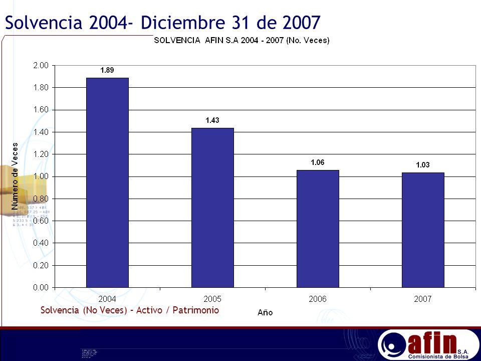 Solvencia 2004- Diciembre 31 de 2007 Solvencia (No Veces) – Activo / Patrimonio