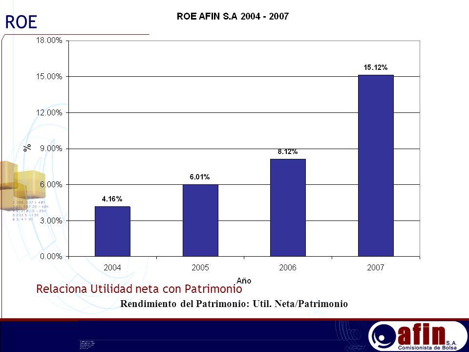 ROE Relaciona Utilidad neta con Patrimonio Rendimiento del Patrimonio: Util. Neta/Patrimonio