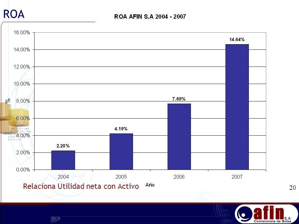 ROA Relaciona Utilidad neta con Activo 20