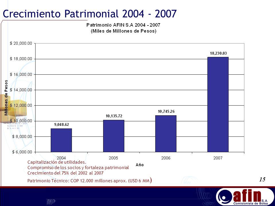 Capitalización de utilidades. Compromiso de los socios y fortaleza patrimonial Crecimiento del 75% del 2002 al 2007 Patrimonio Técnico: COP 12.000 mil