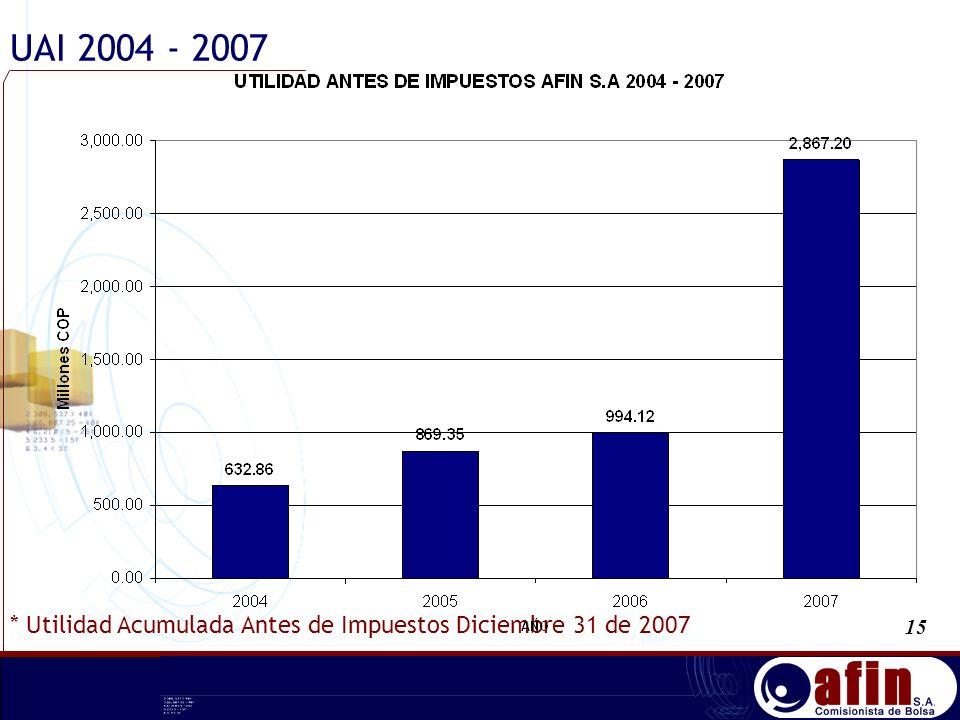 UAI 2004 - 2007 15 * Utilidad Acumulada Antes de Impuestos Diciembre 31 de 2007