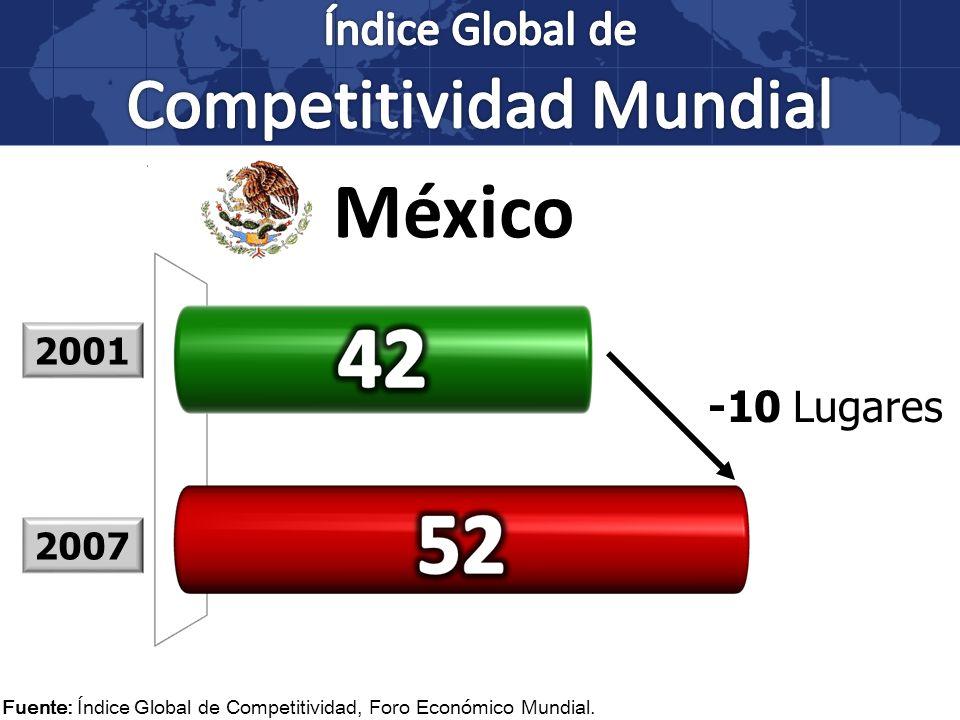 Fuente: Índice Global de Competitividad, Foro Económico Mundial. -10 Lugares 2001 2007 México