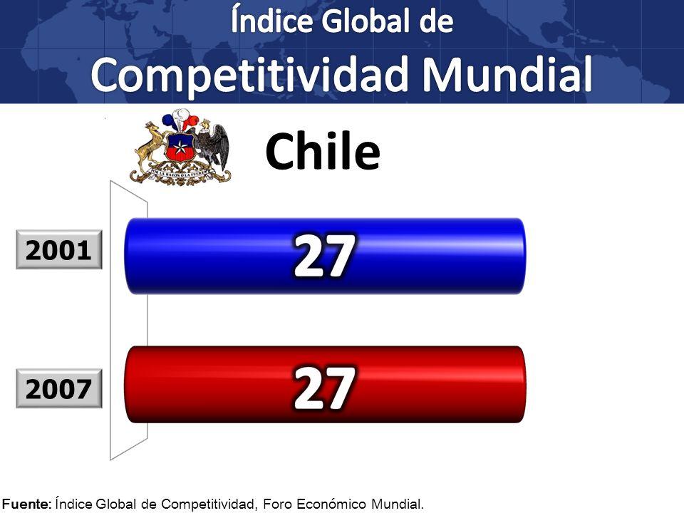 Fuente: Índice Global de Competitividad, Foro Económico Mundial. 2001 2007 Chile
