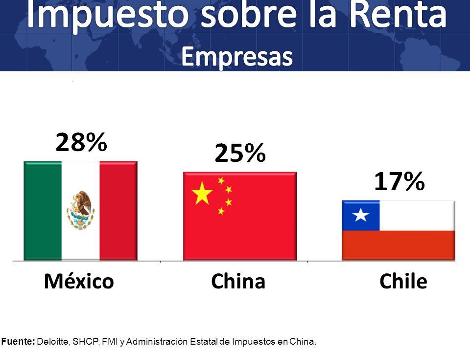 Fuente: Deloitte, SHCP, FMI y Administración Estatal de Impuestos en China. ChinaMéxicoChile