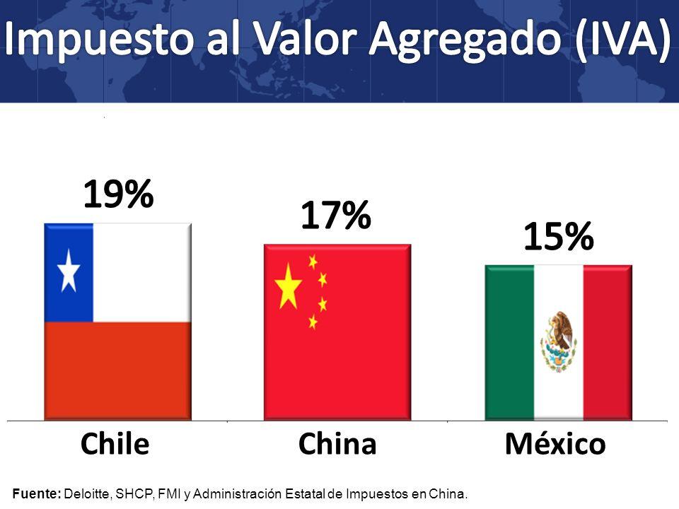 MéxicoChileChina Fuente: Deloitte, SHCP, FMI y Administración Estatal de Impuestos en China.