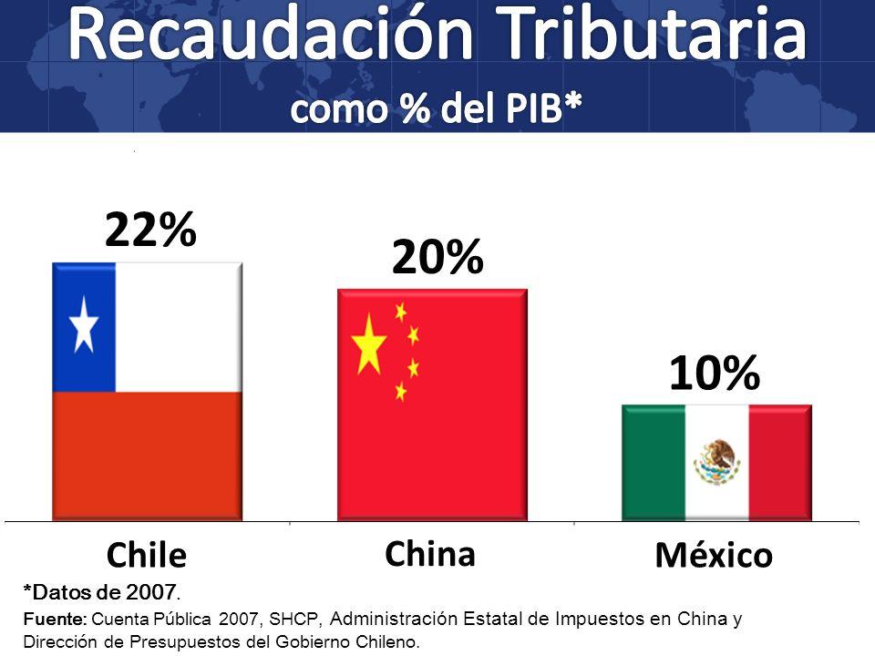 *Datos de 2007. Fuente: Cuenta Pública 2007, SHCP, Administración Estatal de Impuestos en China y Dirección de Presupuestos del Gobierno Chileno. 22%
