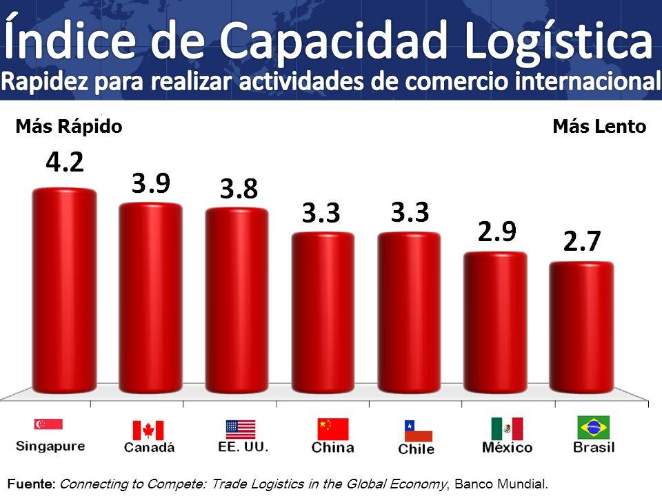 Más RápidoMás Lento Fuente: Connecting to Compete: Trade Logistics in the Global Economy, Banco Mundial.