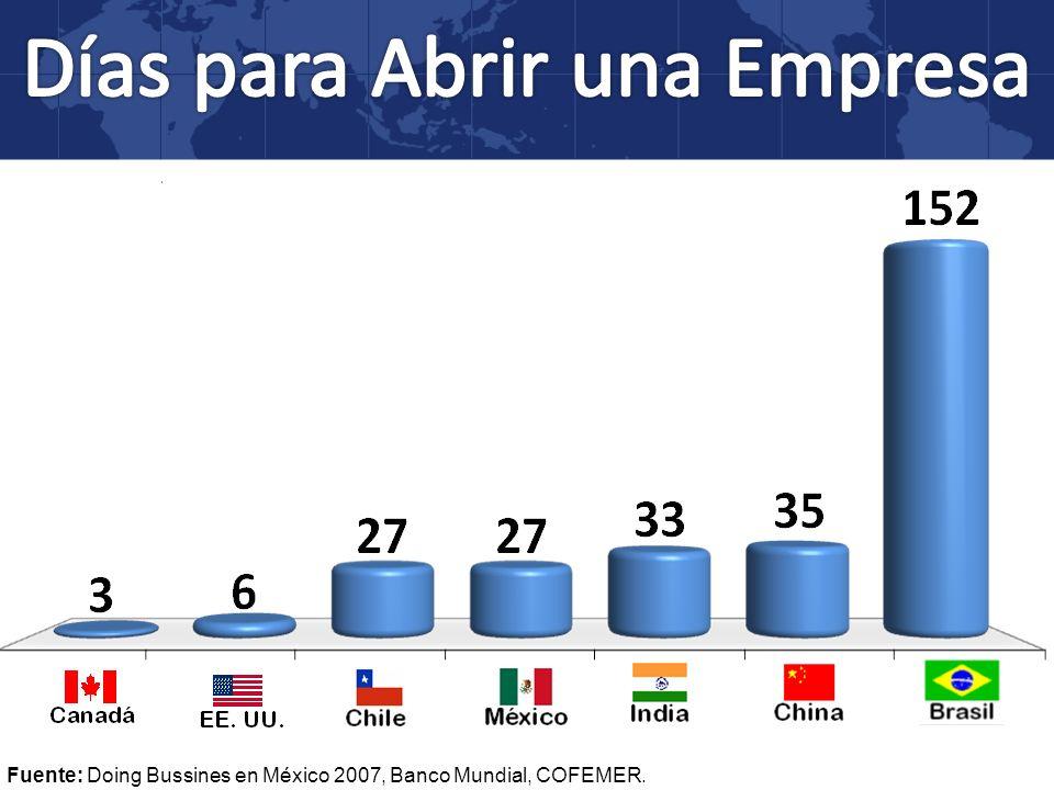 Fuente: Doing Bussines en México 2007, Banco Mundial, COFEMER.